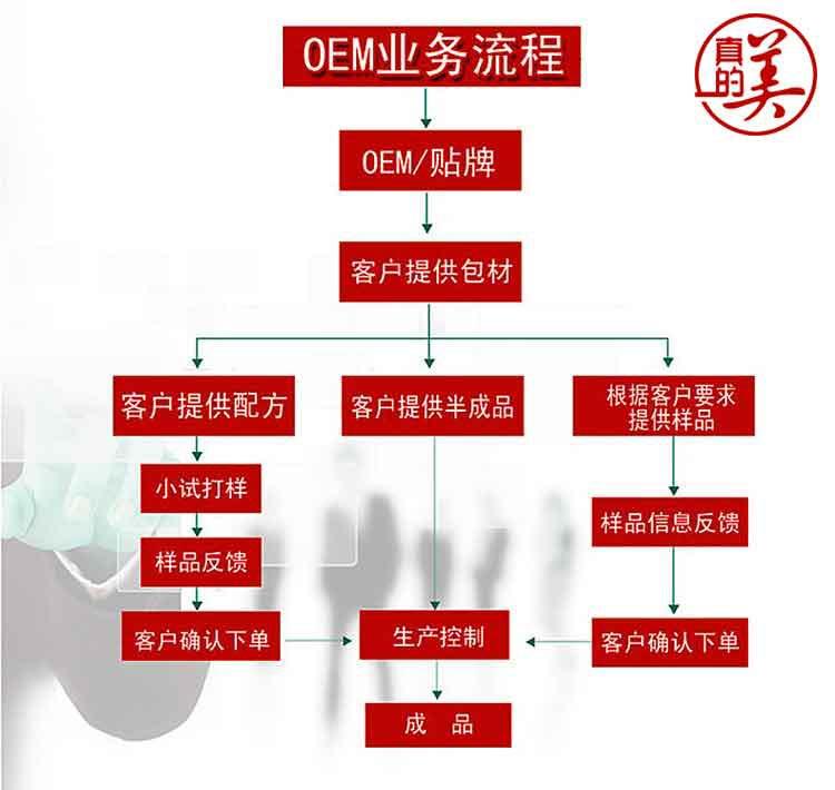 广州真的美化妆品公司专业代加工OEM贴牌半成品代加工OEM
