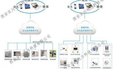 宁夏城市HS-M电气安全在线监测装置生产厂家