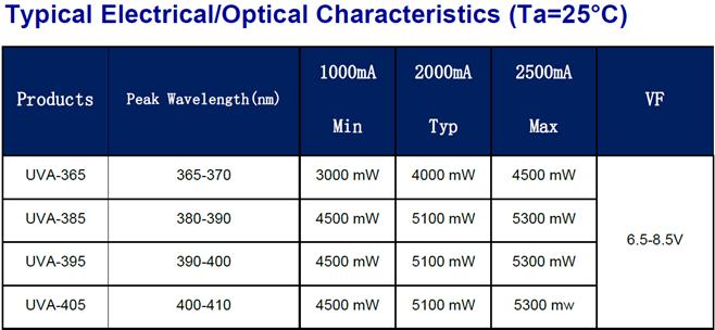 7070 395nm深紫外大功率固化UVALED